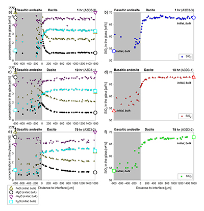 Geochemical Perspectives Letters - A magma mixing redox trap