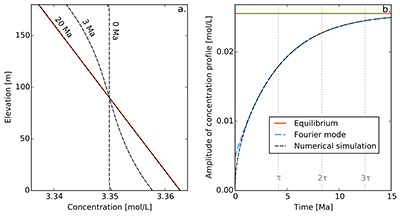 Figure S-1 Gravity settling of chlorine in a still aquifer. (a) Evolution  of the concentration profile. (b) Relaxation of the amplitude of the  concentration ... 38844153a01