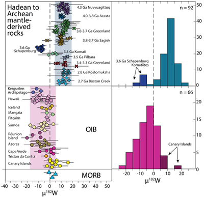 Geochemical Perspectives Letters - 182W evidence for core