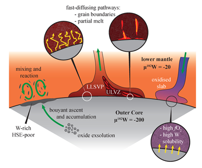 figure 3 schematic cartoon showing possible processes for core-mantle  chemical interaction  full size image   download in powerpoint